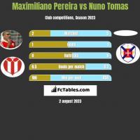 Maximiliano Pereira vs Nuno Tomas h2h player stats