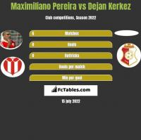 Maximiliano Pereira vs Dejan Kerkez h2h player stats