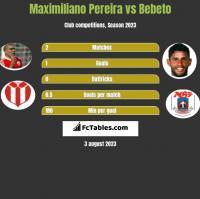 Maximiliano Pereira vs Bebeto h2h player stats
