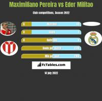 Maximiliano Pereira vs Eder Militao h2h player stats