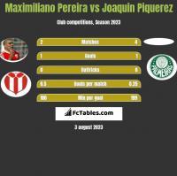 Maximiliano Pereira vs Joaquin Piquerez h2h player stats