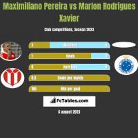 Maximiliano Pereira vs Marlon Rodrigues Xavier h2h player stats