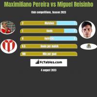 Maximiliano Pereira vs Miguel Reisinho h2h player stats