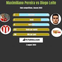 Maximiliano Pereira vs Diogo Leite h2h player stats