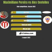 Maximiliano Pereira vs Alex Centelles h2h player stats