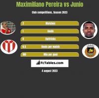 Maximiliano Pereira vs Junio h2h player stats