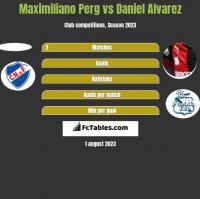 Maximiliano Perg vs Daniel Alvarez h2h player stats