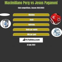 Maximiliano Perg vs Jesus Paganoni h2h player stats