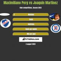 Maximiliano Perg vs Joaquin Martinez h2h player stats