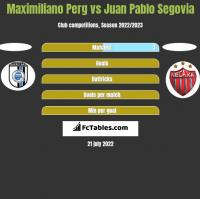 Maximiliano Perg vs Juan Pablo Segovia h2h player stats