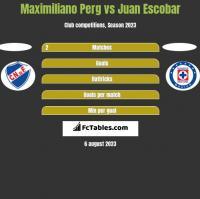 Maximiliano Perg vs Juan Escobar h2h player stats