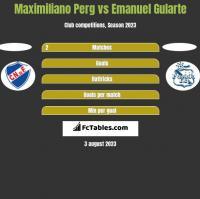 Maximiliano Perg vs Emanuel Gularte h2h player stats