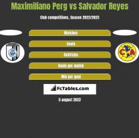 Maximiliano Perg vs Salvador Reyes h2h player stats