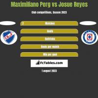 Maximiliano Perg vs Josue Reyes h2h player stats