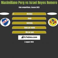 Maximiliano Perg vs Israel Reyes Romero h2h player stats