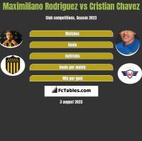 Maximiliano Rodriguez vs Cristian Chavez h2h player stats