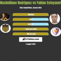 Maximiliano Rodriguez vs Fabian Estoyanoff h2h player stats