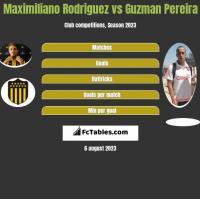 Maximiliano Rodriguez vs Guzman Pereira h2h player stats