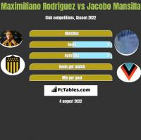 Maximiliano Rodriguez vs Jacobo Mansilla h2h player stats
