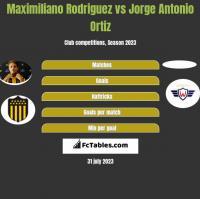 Maximiliano Rodriguez vs Jorge Antonio Ortiz h2h player stats