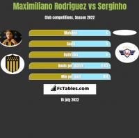 Maximiliano Rodriguez vs Serginho h2h player stats
