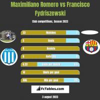 Maximiliano Romero vs Francisco Fydriszewski h2h player stats