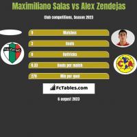 Maximiliano Salas vs Alex Zendejas h2h player stats