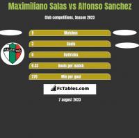 Maximiliano Salas vs Alfonso Sanchez h2h player stats