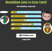 Maximiliano Salas vs Cesar Faletti h2h player stats