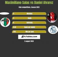Maximiliano Salas vs Daniel Alvarez h2h player stats