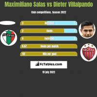 Maximiliano Salas vs Dieter Villalpando h2h player stats