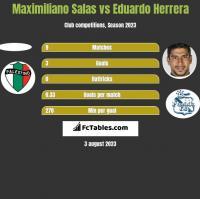 Maximiliano Salas vs Eduardo Herrera h2h player stats