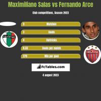 Maximiliano Salas vs Fernando Arce h2h player stats