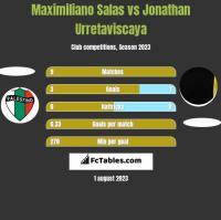 Maximiliano Salas vs Jonathan Urretaviscaya h2h player stats