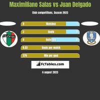 Maximiliano Salas vs Juan Delgado h2h player stats