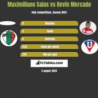 Maximiliano Salas vs Kevin Mercado h2h player stats