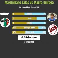 Maximiliano Salas vs Mauro Quiroga h2h player stats