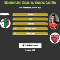 Maximiliano Salas vs Nicolas Castillo h2h player stats