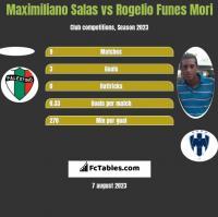 Maximiliano Salas vs Rogelio Funes Mori h2h player stats