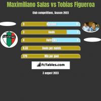 Maximiliano Salas vs Tobias Figueroa h2h player stats