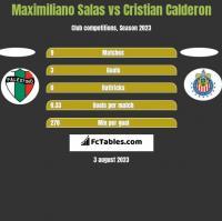 Maximiliano Salas vs Cristian Calderon h2h player stats