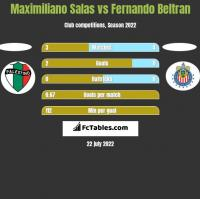 Maximiliano Salas vs Fernando Beltran h2h player stats