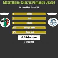 Maximiliano Salas vs Fernando Juarez h2h player stats