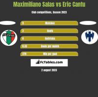 Maximiliano Salas vs Eric Cantu h2h player stats
