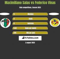 Maximiliano Salas vs Federico Vinas h2h player stats