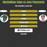 Maximiliano Salas vs Jose Plascencia h2h player stats