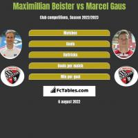 Maximillian Beister vs Marcel Gaus h2h player stats