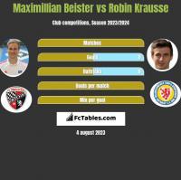 Maximillian Beister vs Robin Krausse h2h player stats