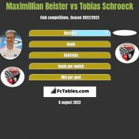 Maximillian Beister vs Tobias Schroeck h2h player stats