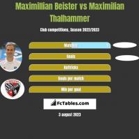 Maximillian Beister vs Maximilian Thalhammer h2h player stats